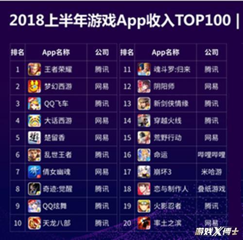 中国最赚钱手游前15出炉!腾讯9款,网易6款!吃鸡手游只1款上榜